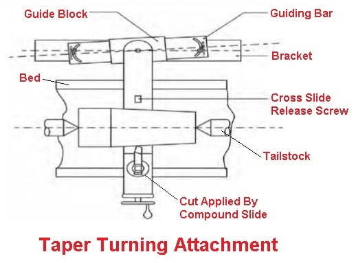 Taper Turning Lathe Attachments