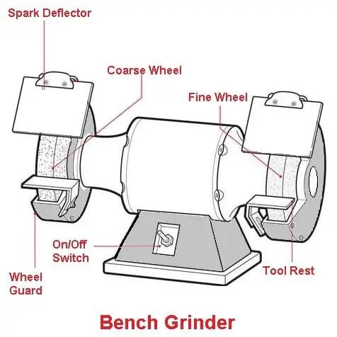 Bench type grinding machine