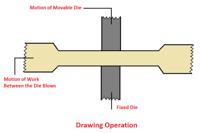 Forging operations - Drawing Operation