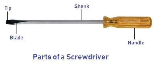 Parts of screwdriver