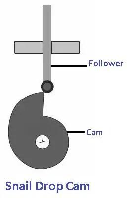 Cams and followers: Snail Drop Cam