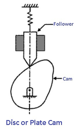 Cams and followers: Disc or Plate Cam