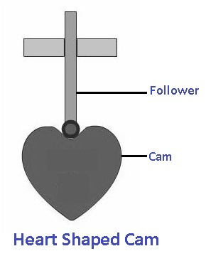 Cams and followers: Heart-shaped Cam