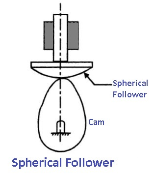 Spherical Follower