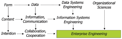 Roots of Enterprise Engineering