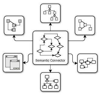 Integrating multiple DSLs using a semantic connector