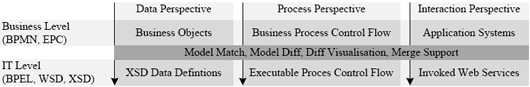 Business to IT transformation framework