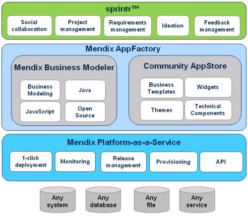 Mendix Agile Business Platform, product overview