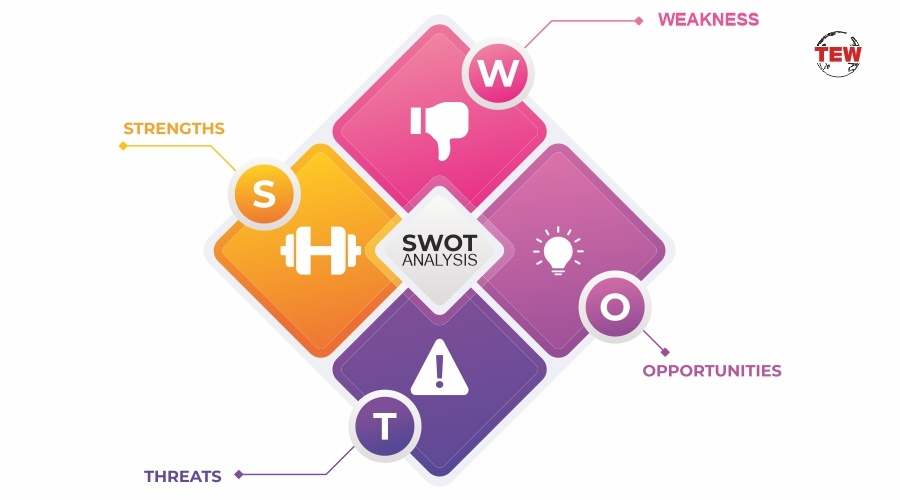 SWOT Analysis – A best strategic planning technique.