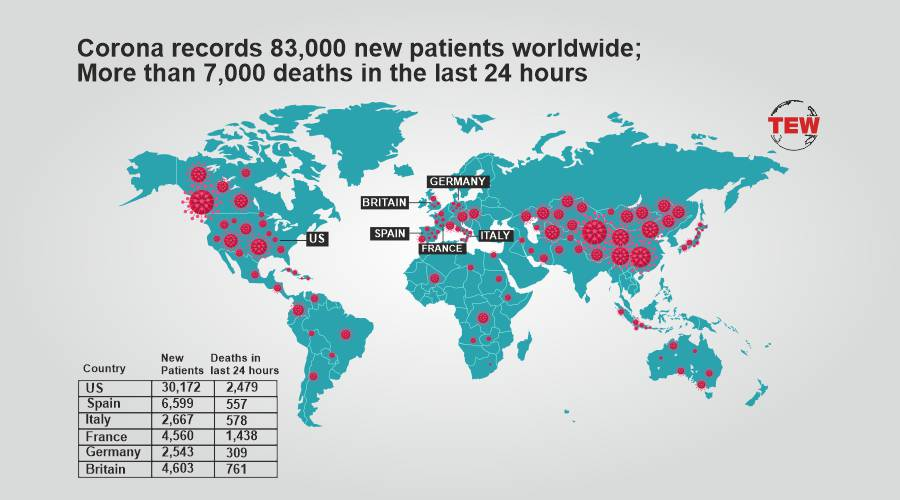 Coronavirus update: Corona Records 83,000 new patients worldwide; More than 7,000 deaths in the last 24 hours