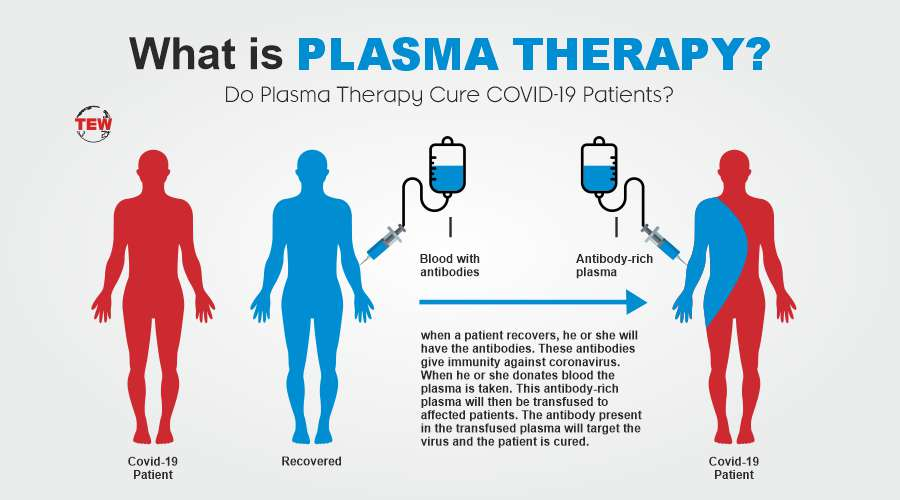 what is Plasma therapy