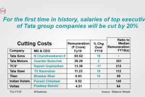 For the First Time in History,  Top Executives of TATA Group Companies will Face Salary Cuts