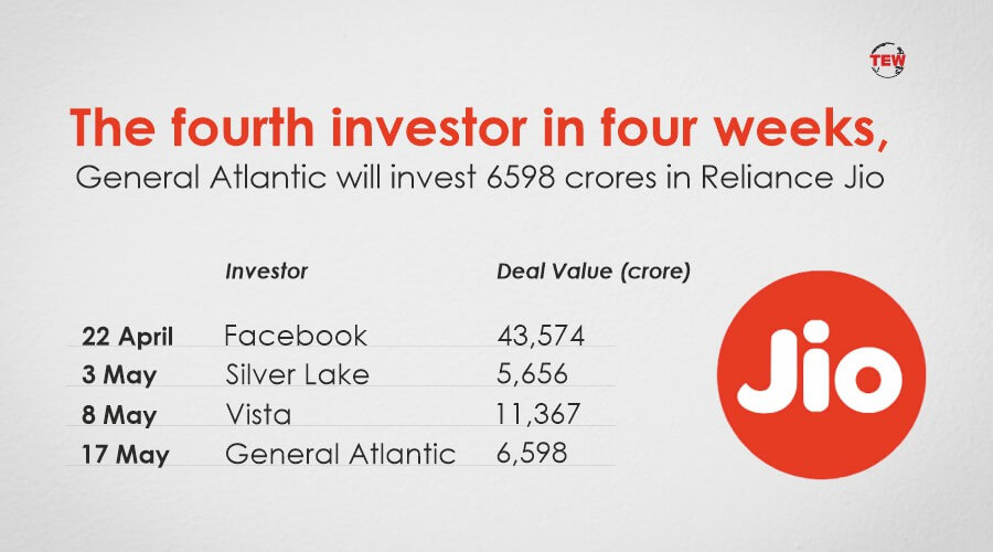 The fourth investor in four weeks, General Atlantic will invest 6598 crores in Reliance Jio