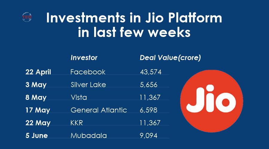JIO platform gets another big investor, Abu Dhabi's MUBADALA to invest Rs 9093.60 Cr