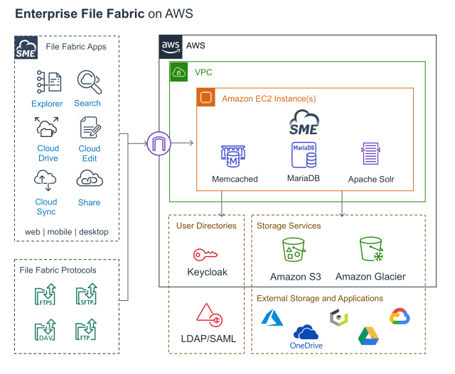The-Enterprise-File-Fabric-Solution-from-SME-1