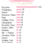 Wedding Wednesday: Budget Guideline