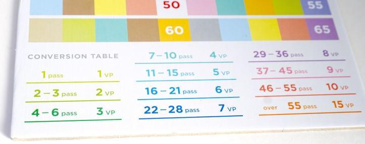 1 pass = 1 VP; 2-3 passes = 2 VP; 4-6 passes = 3 VP; 7-10 passes = 4 VP... 46-55 passes = 10 VP; over 55 passes = 15 VP.