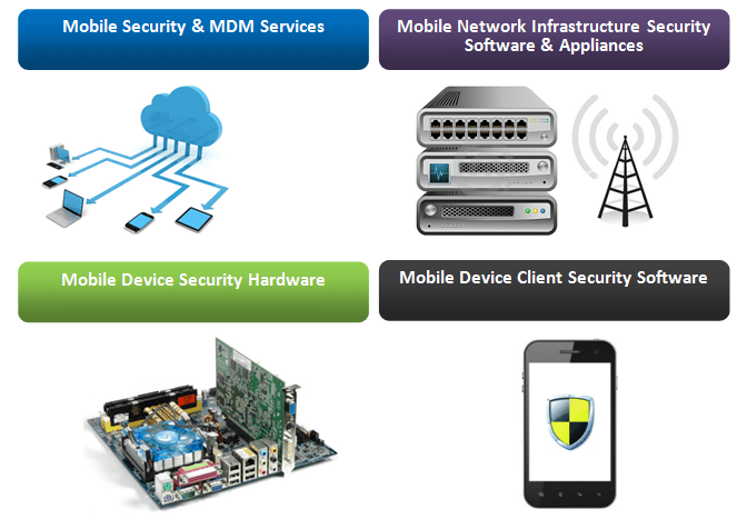 Mobile Security Researcher