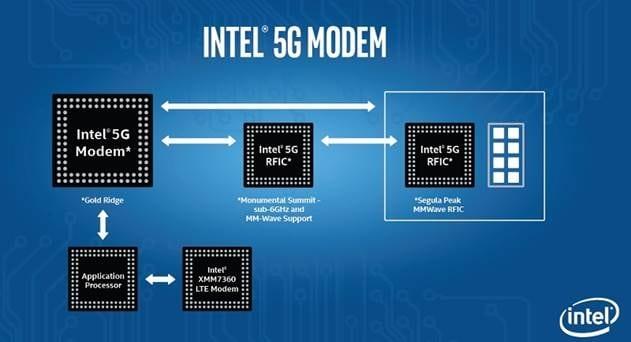 Following Qualcomm Intel Announces First 5g Modem Chip