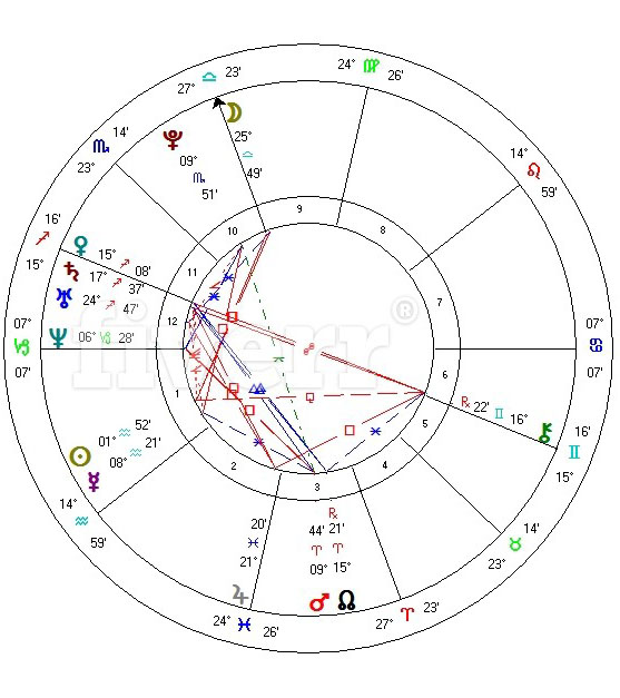 Natal Chart 101 Natal Chart Info For Noobs The Fat And Skinny On