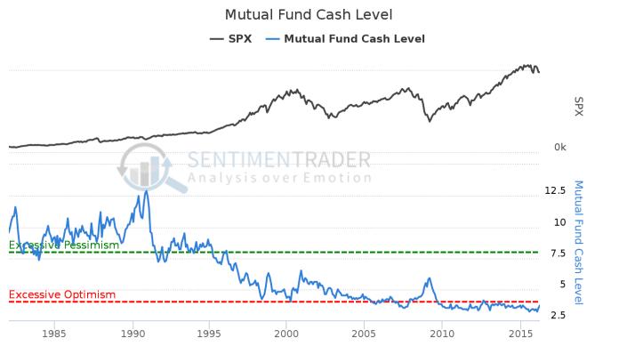 Mutual_Fund_Cash_Level