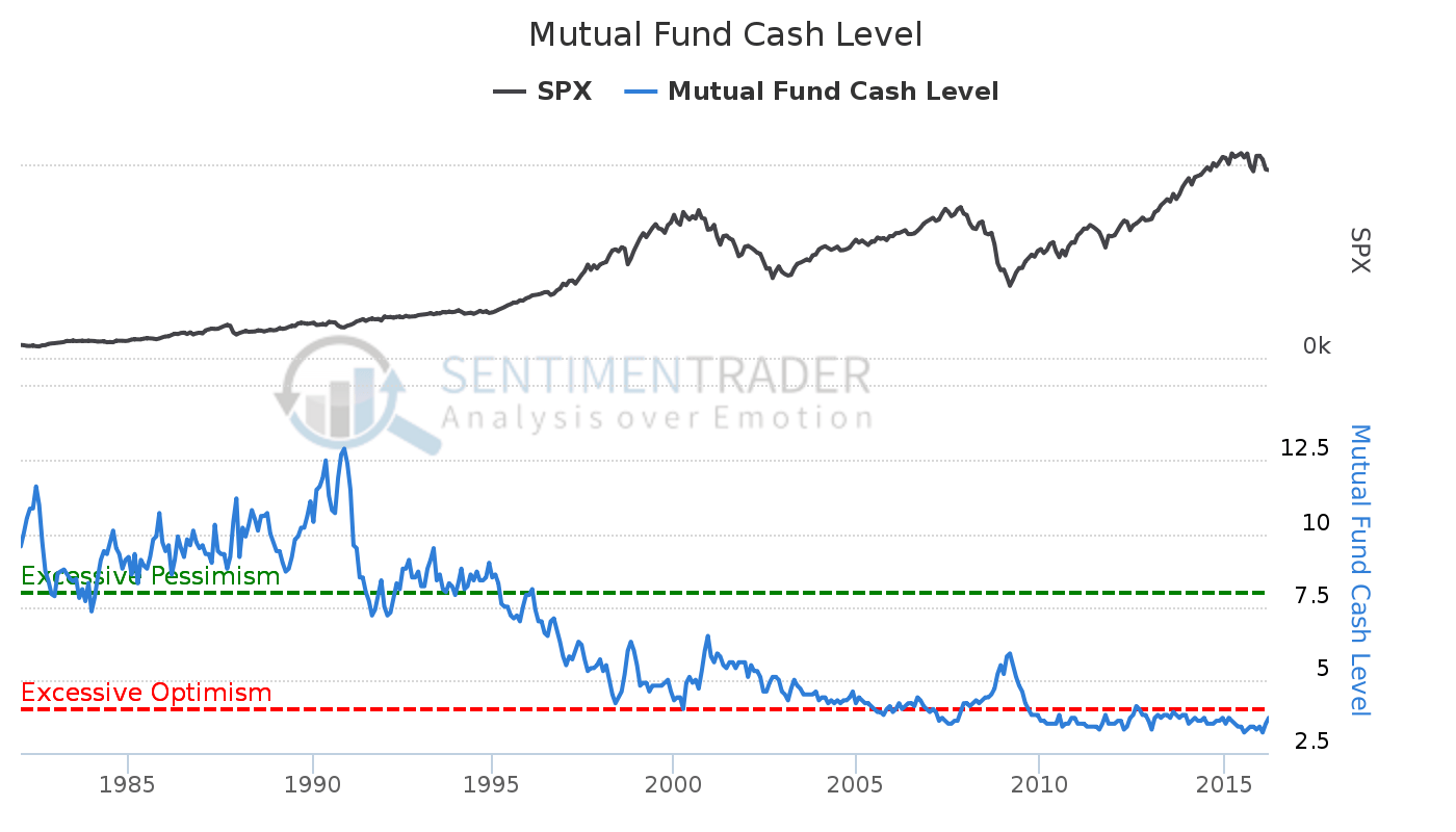 https://i2.wp.com/www.thefelderreport.com/wp-content/uploads/2016/04/Mutual_Fund_Cash_Level.png?ssl=1