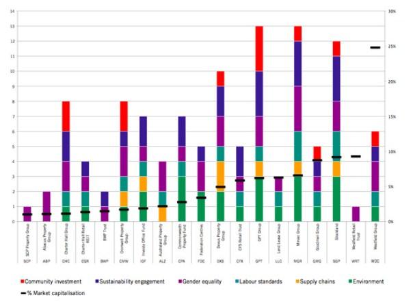 Australian Property Sector Failing On Sustainability