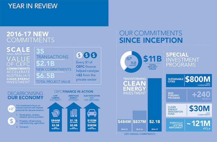 Clean energy finance corp infographic