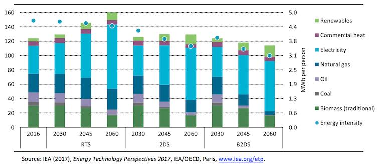 IEA energy data take
