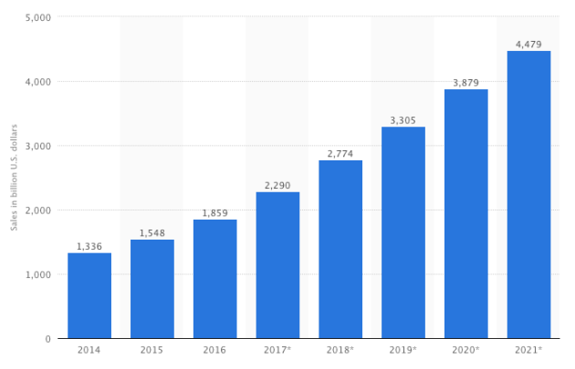 ecommerce trends graphic