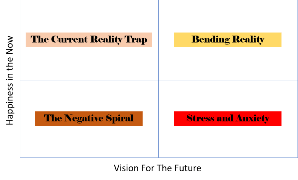 3 diagrams that can change your life - happiness in the now vs vision for the future image