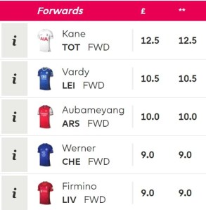 Illustrating investment value with Harry Kane's fantasy football price vs. other forwards.
