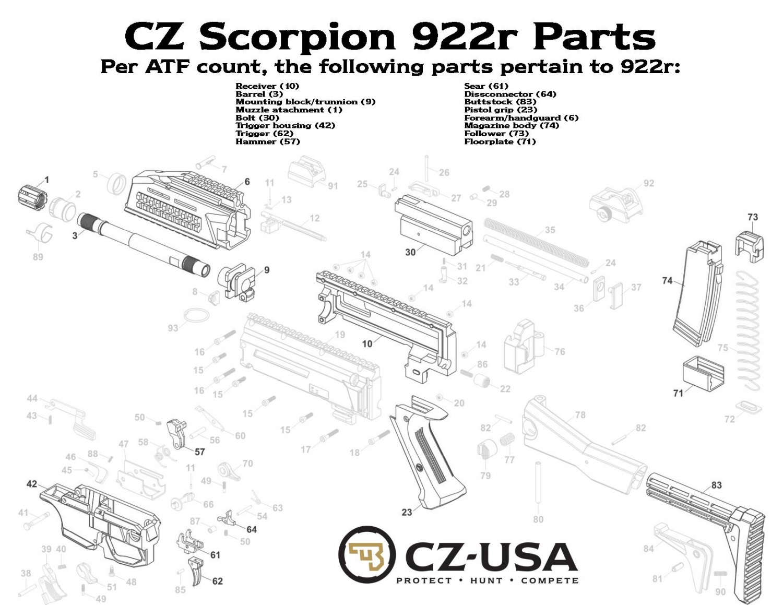 Cz Scorpion Evo 3 922r Kit Update The Firearm Blog