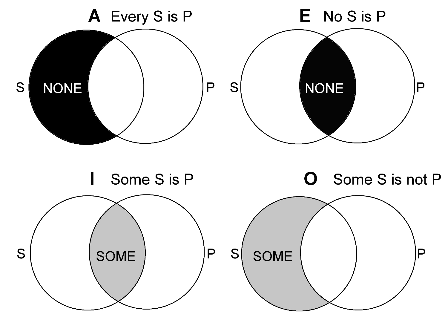 Term Logic The Square Of Oppositions And Semiotic Square