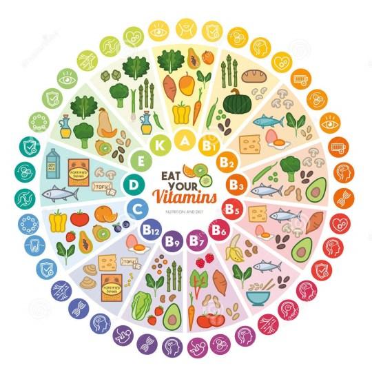 vitamines qu'est ce que c'est ou les trouver
