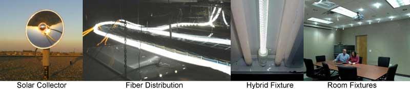 solar-fiber optic lighting