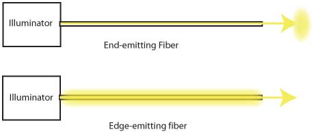 fiber optic lighting systems