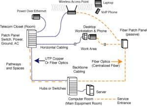 The FOA Reference For Fiber Optics  Premises Networks