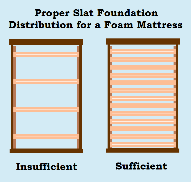 Proper Slat Distribution