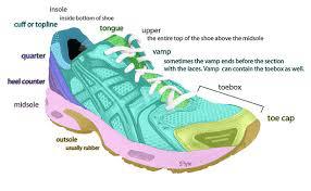 ffo1 - Footwear for Orthotics