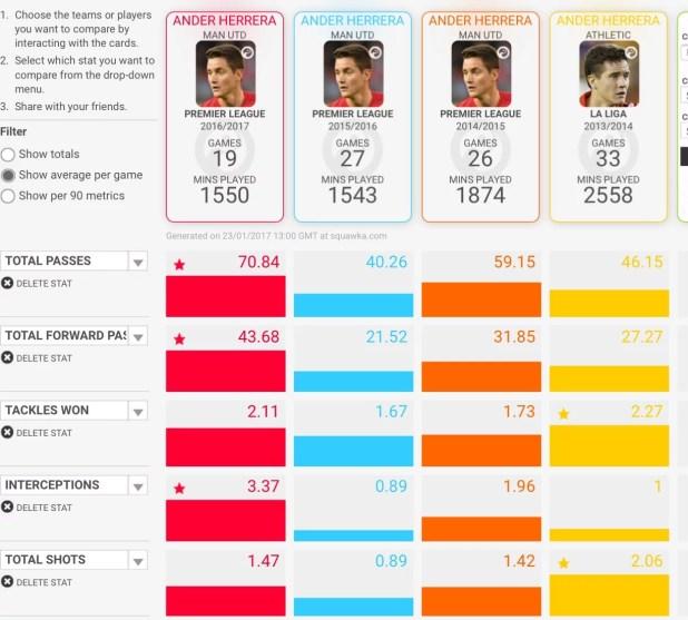 Comparing Ander Herrera's statistics
