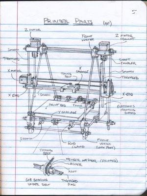 theFrankes · 3D Printer Club: Printer Parts Diagram