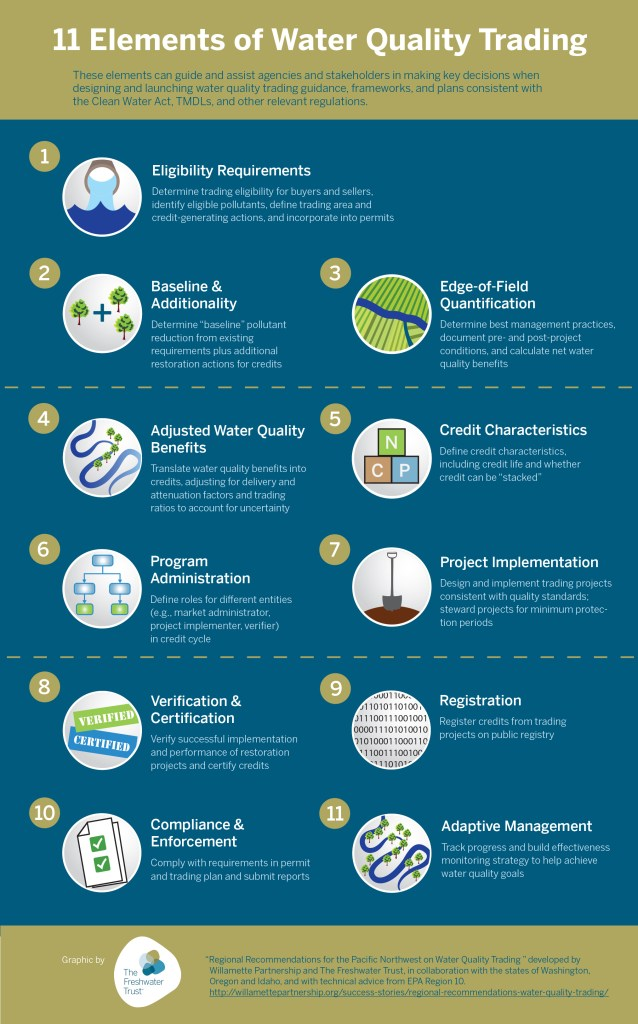 11 elements of water quality trading