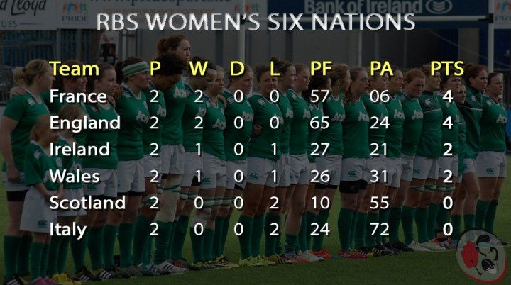 Womens-Six-Nations-WK2