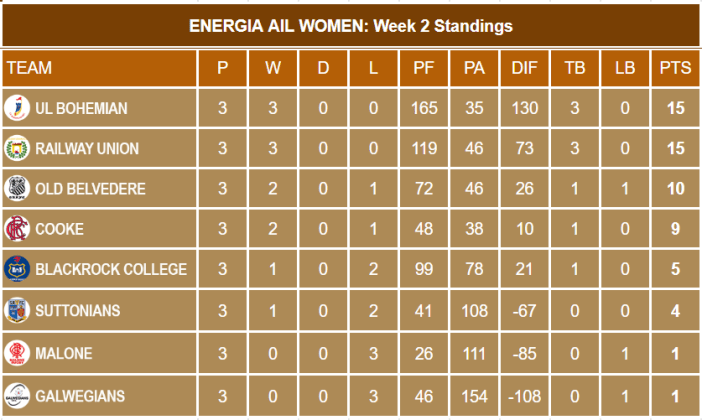Energia AIL Week 3 Standings