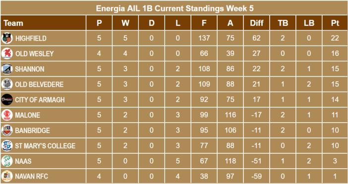 nergia AIl 1B Standings Week 5