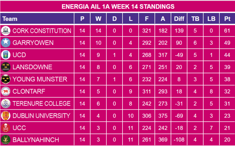 Energia AIL 1A Week 14 Standings