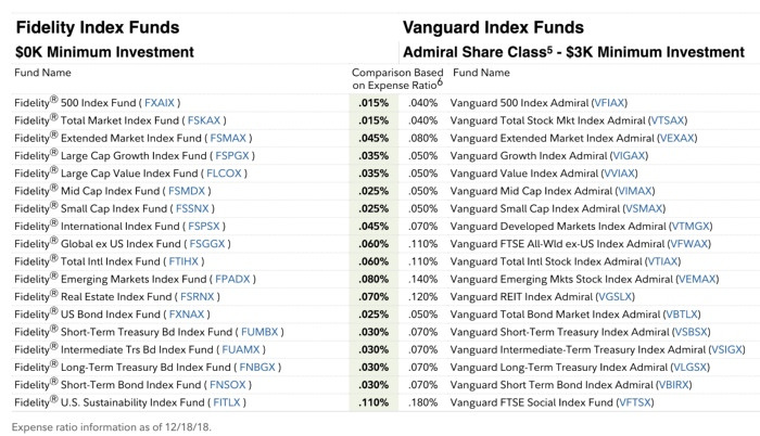 A Short Guide to Lean Investing