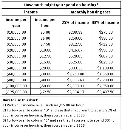housing-cost-budget