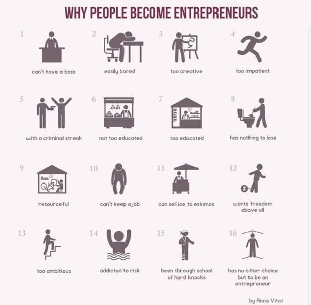 Infographics for Entrepreneurs